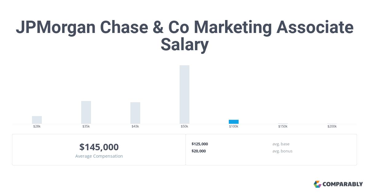 JPMorgan Chase & Co Marketing Associate Salary | Comparably