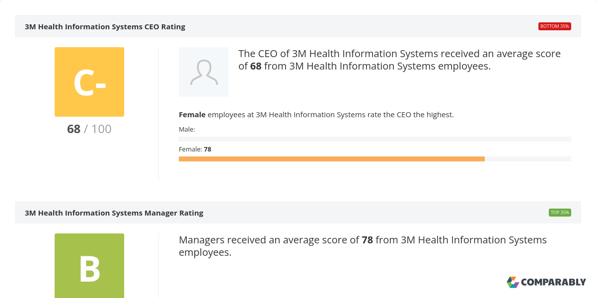 3M Health Information Systems CEO & Leadership Team Ratings