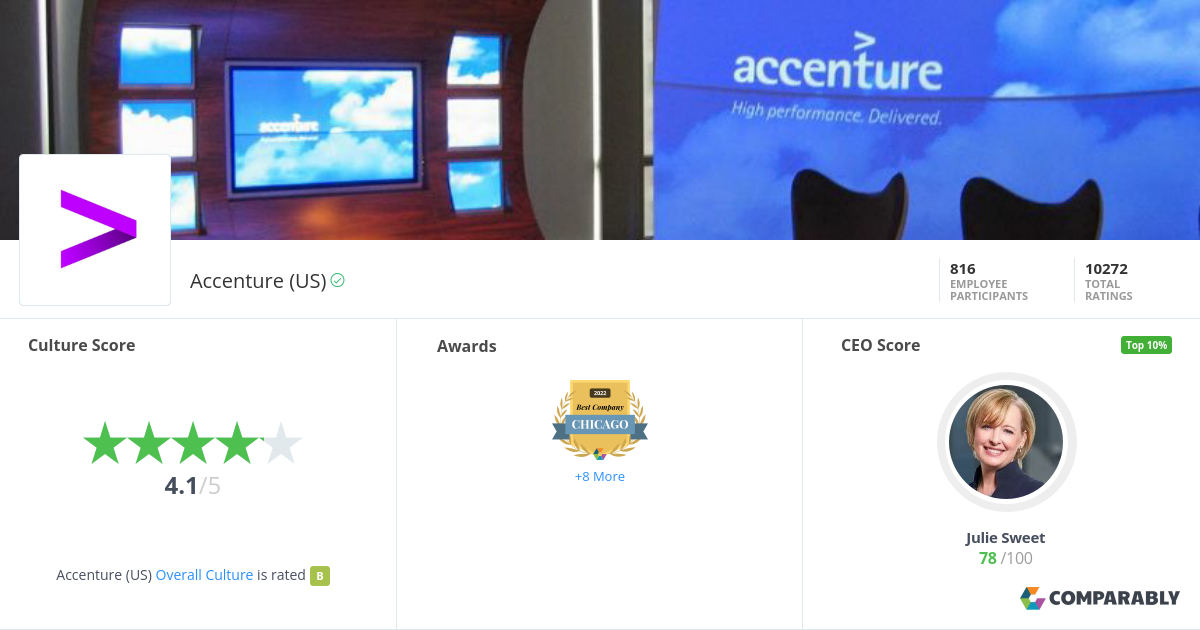 Accenture (US) Company Culture | Comparably