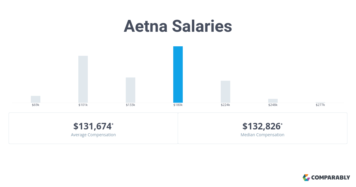 Aetna Salaries | Comparably