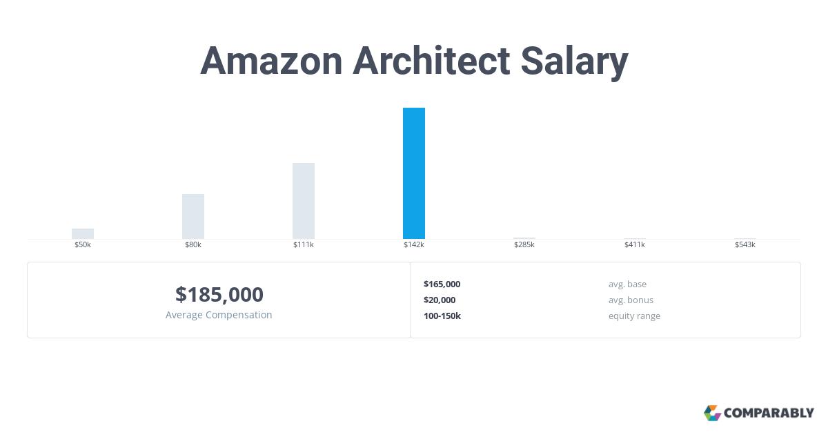 Amazon Architect Salary   Comparably
