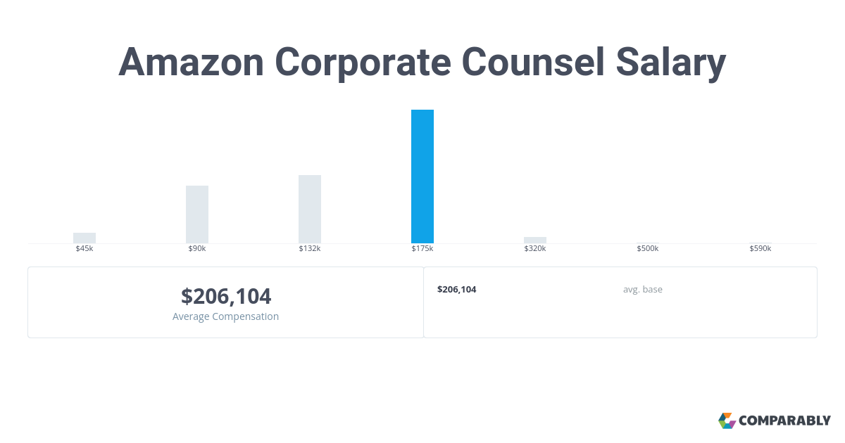 Amazon Corporate Counsel Salary | Comparably