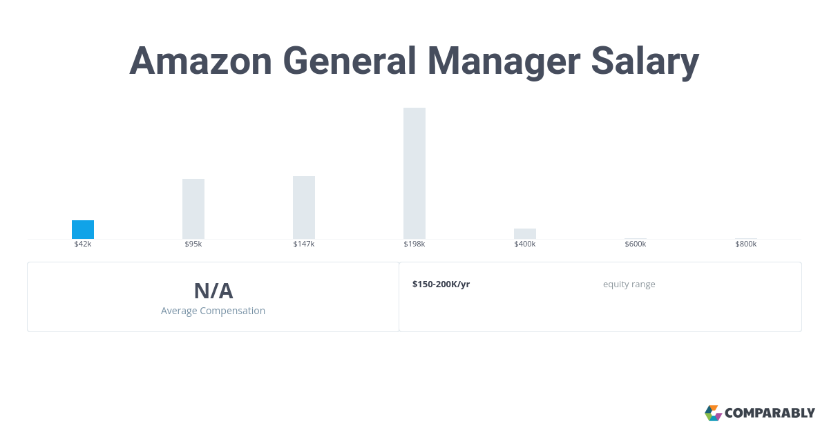 Amazon General Manager Salary | Comparably