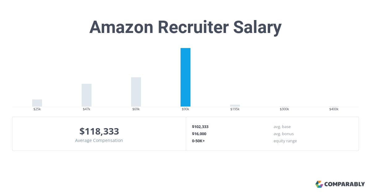 Amazon Recruiter Salary | Comparably