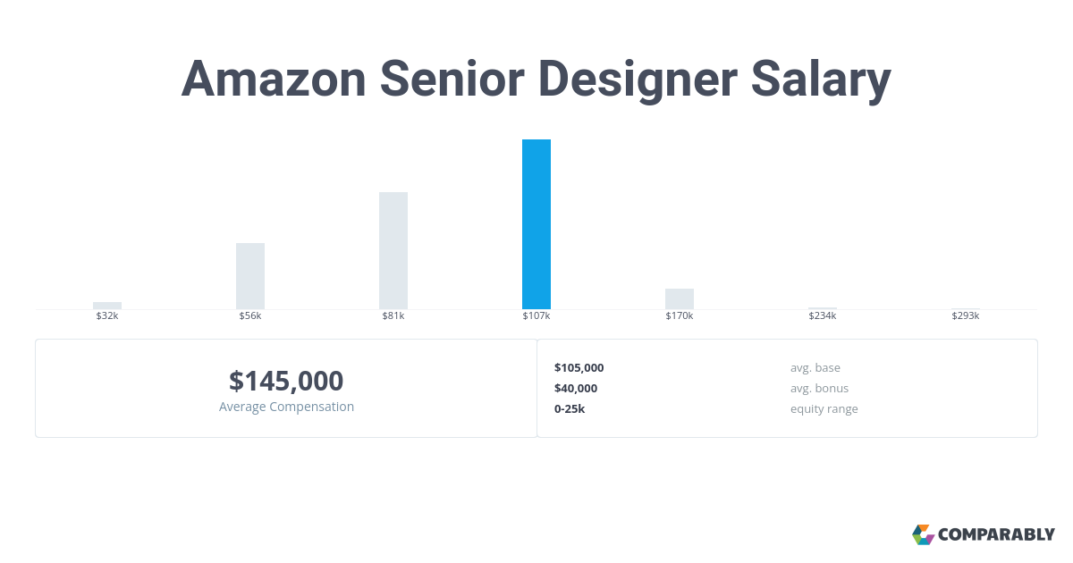 Amazon Senior Designer Salary Comparably