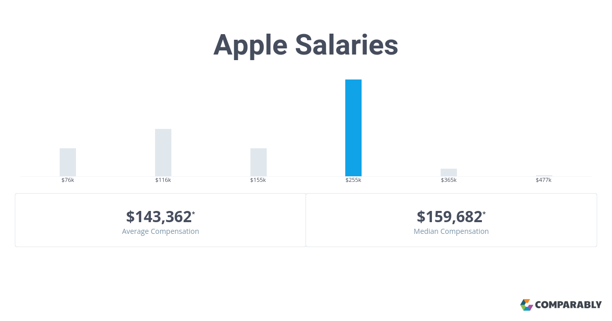 Apple Salaries Comparably