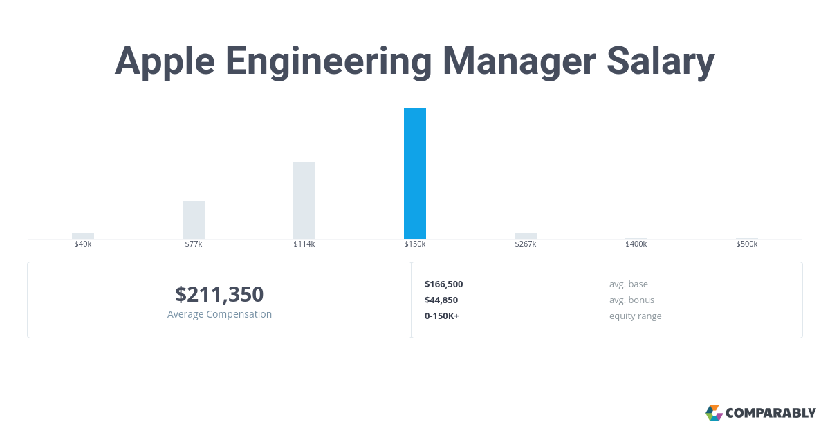 Apple Engineering Manager Salary Comparably