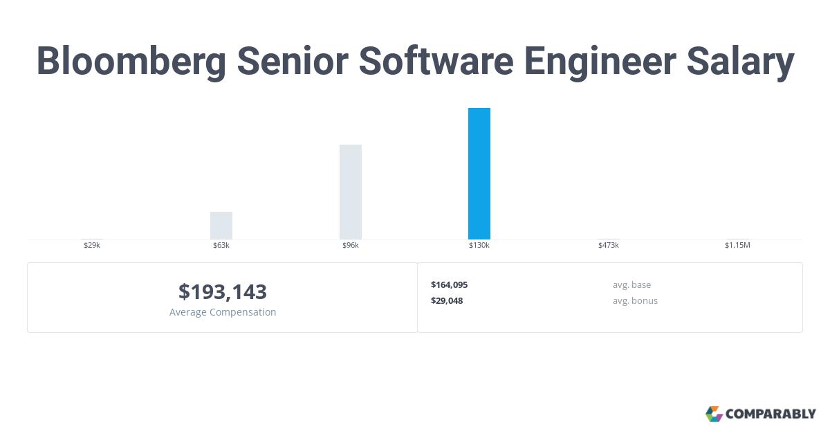 Bloomberg Senior Software Engineer Salary | Comparably