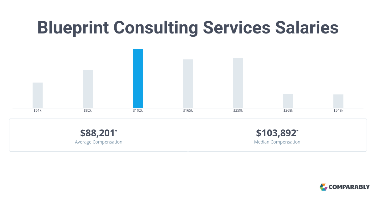 Blueprint consulting services salaries comparably malvernweather Choice Image