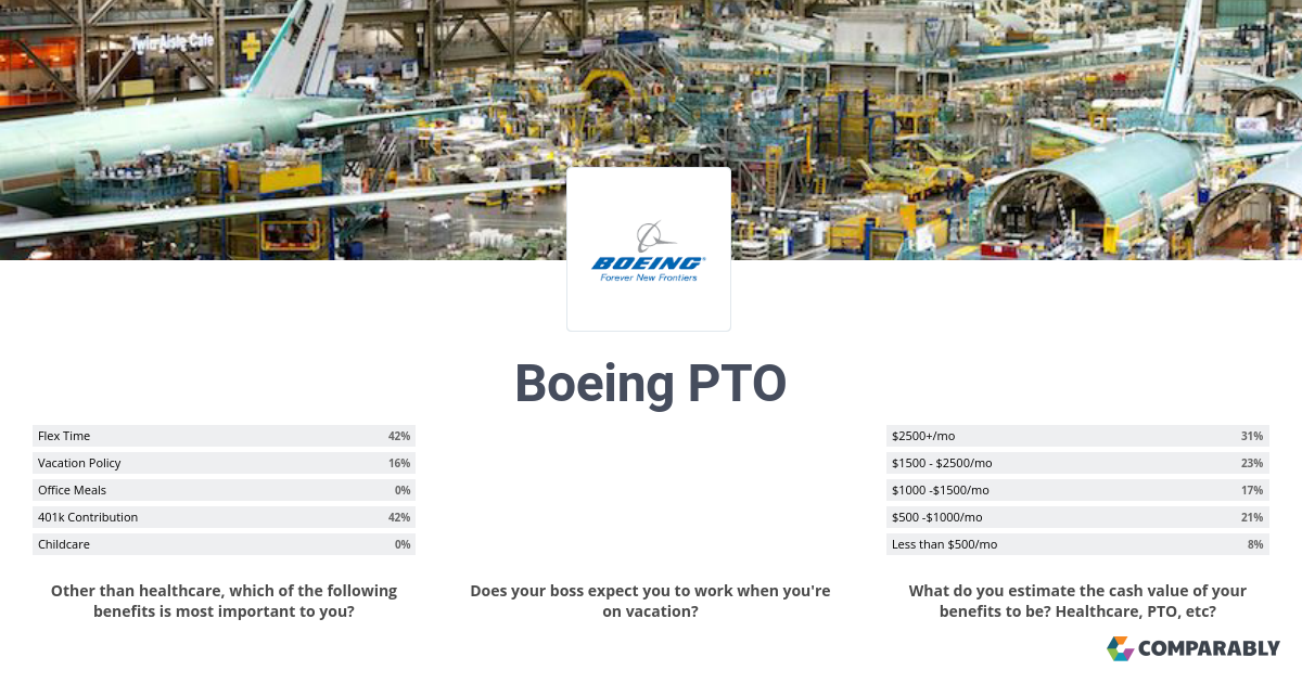 Boeing PTO | Comparably