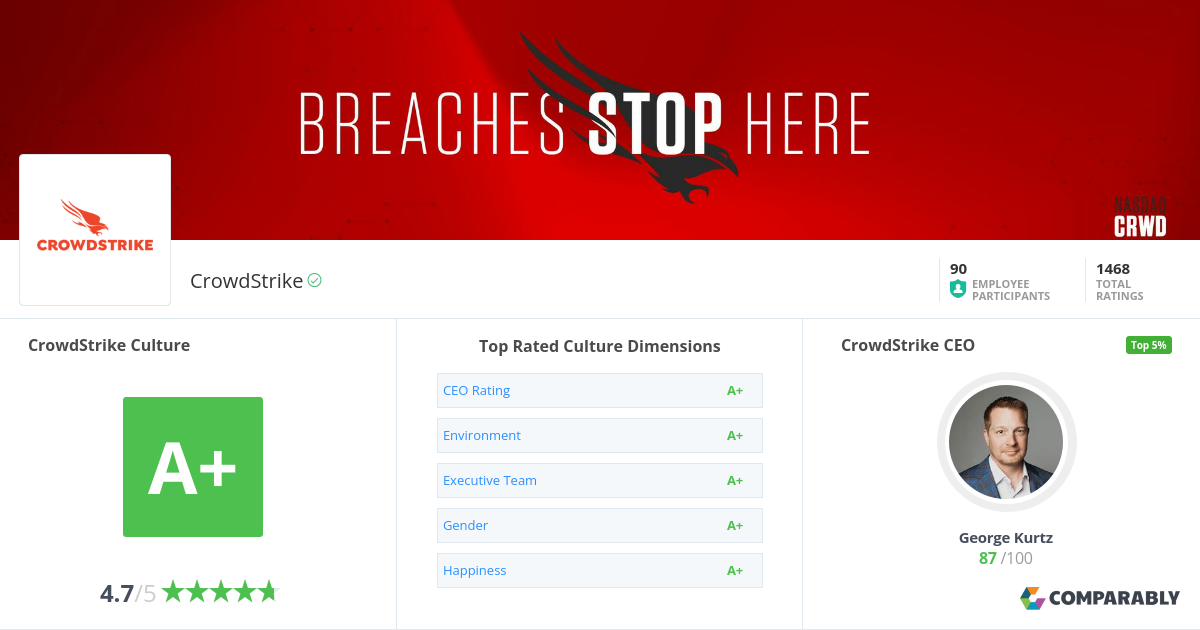 CrowdStrike Company Culture | Comparably