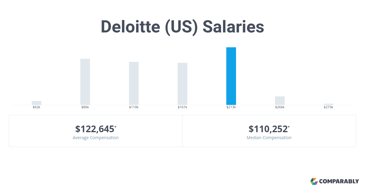 Deloitte Salaries | Comparably