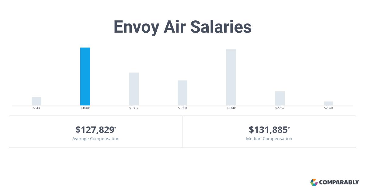 Envoy Air Salaries | Comparably
