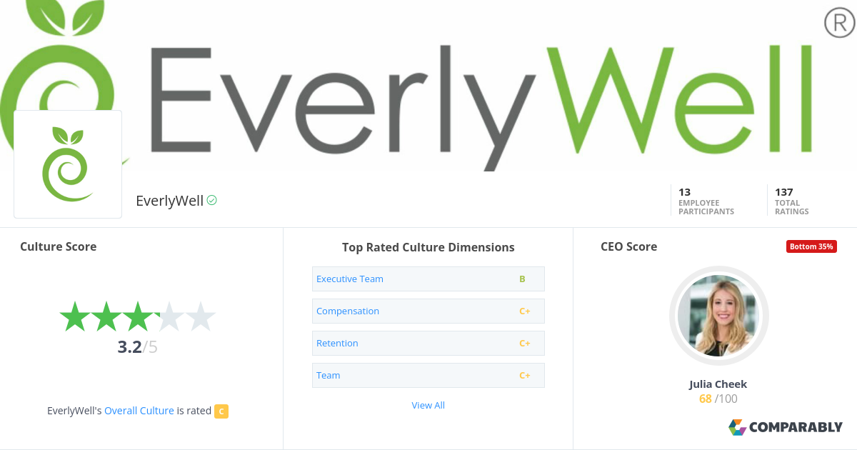 EverlyWell Headquarters | Comparably