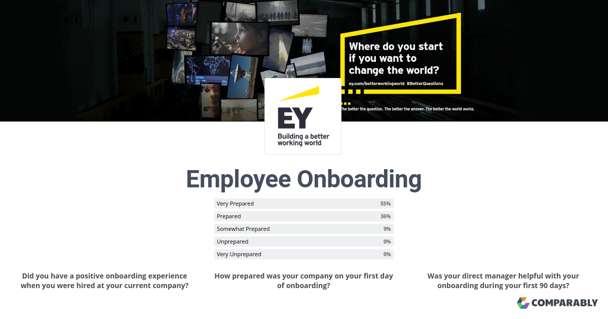 Joining Ernst & Young (EY) - Employee Onboarding | Comparably