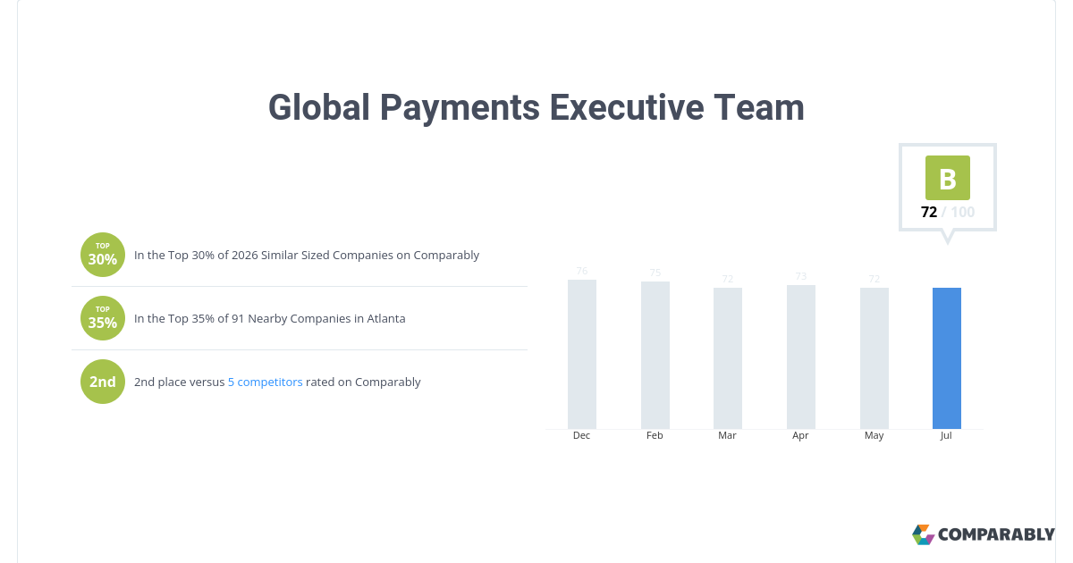 Global Payments Executive Team Score   Comparably