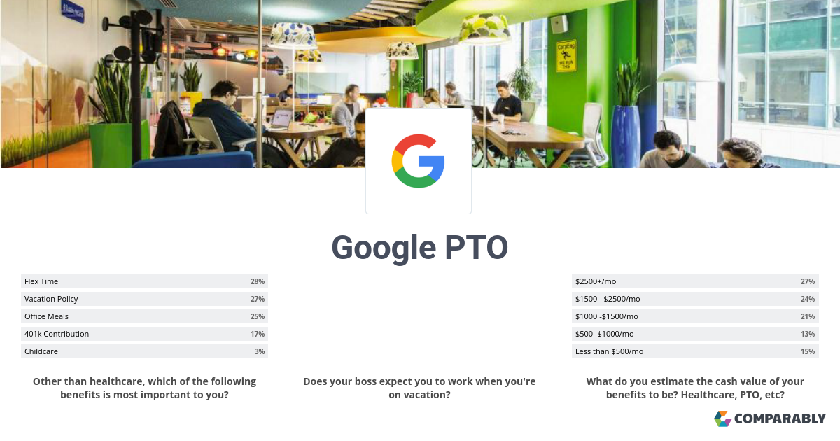Google PTO | Comparably