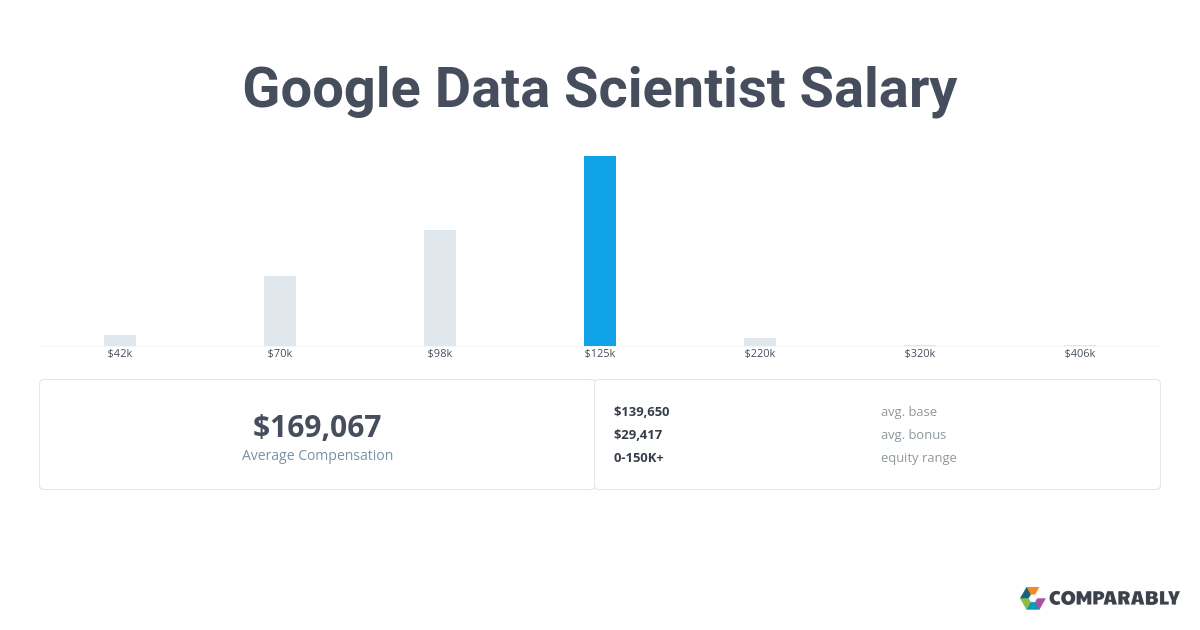 Google Data Scientist Salary | Comparably