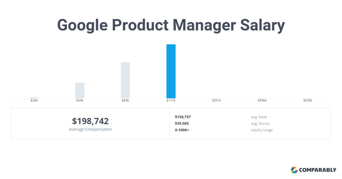Google Product Manager Salary | Comparably