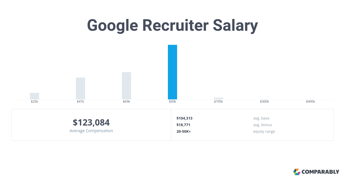 Google Recruiter Salary | Comparably