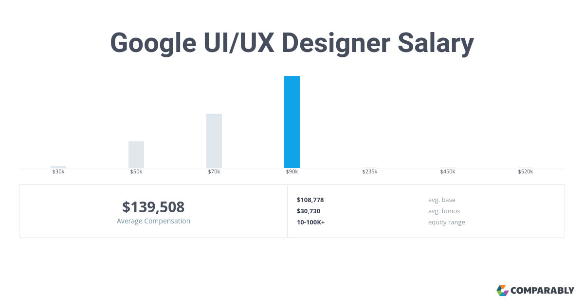 Google Ui Ux Designer Salary Comparably