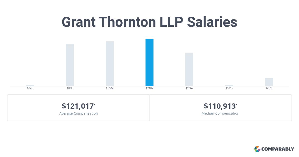 Grant Thornton Salaries   Glassdoor.co.uk