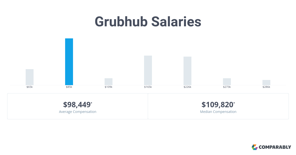 Top Five Grubhub Salary - Circus