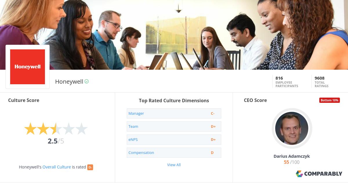 Honeywell Company Culture | Comparably