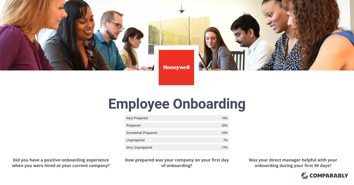 Joining Honeywell - Employee Onboarding | Comparably