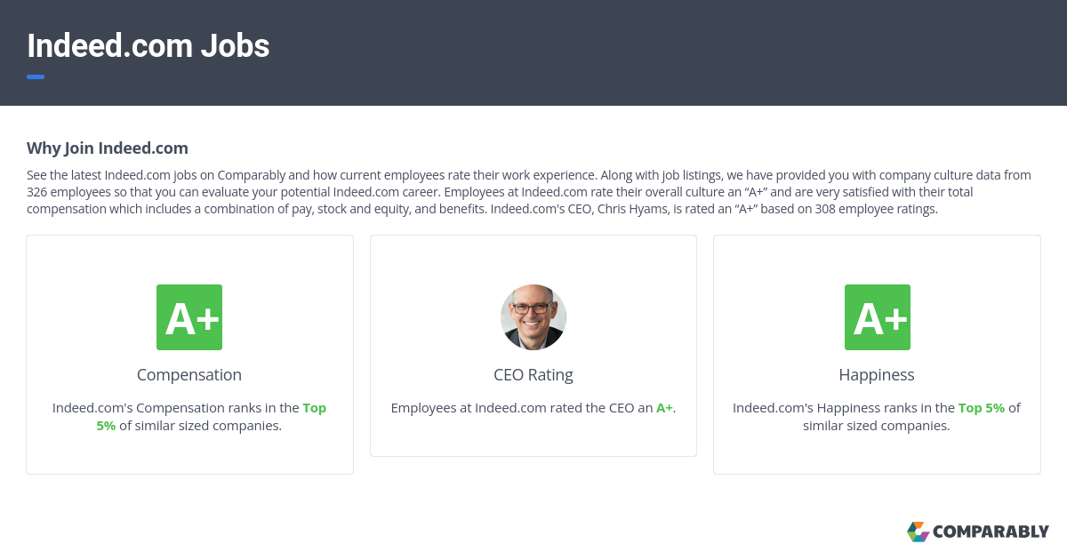 Indeed com Jobs | Comparably