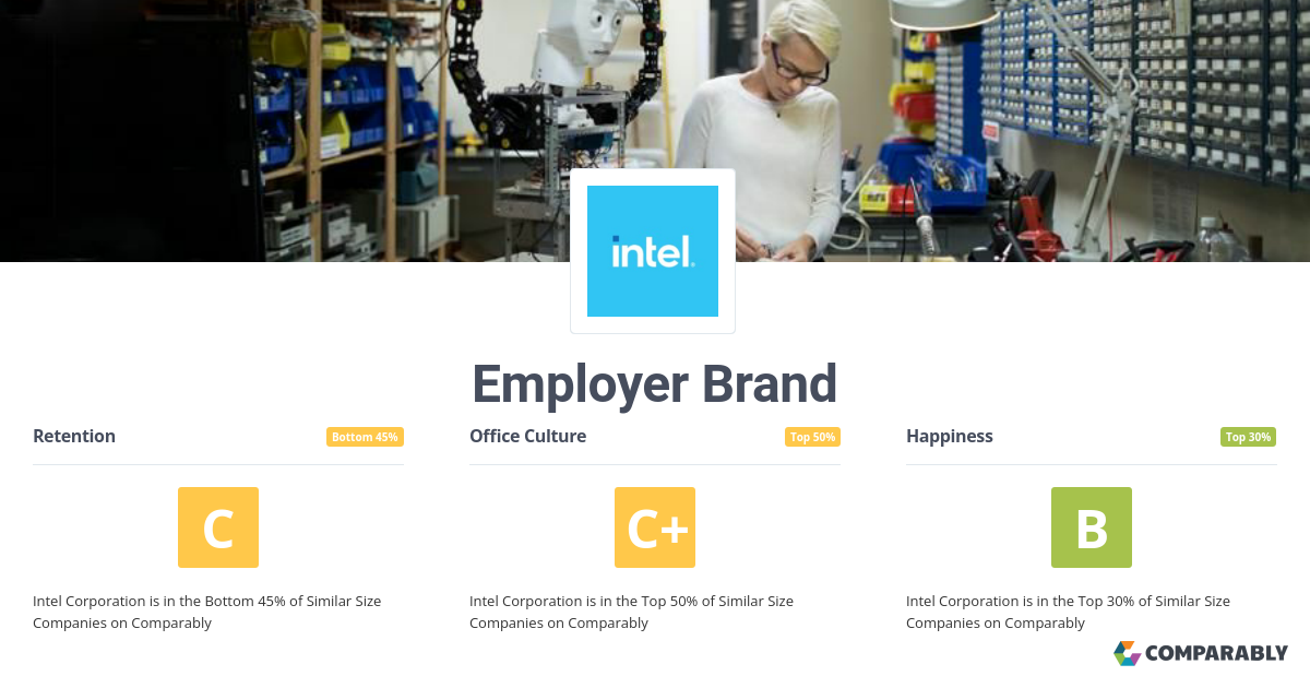 Intel Corporation Employer Brand | Comparably