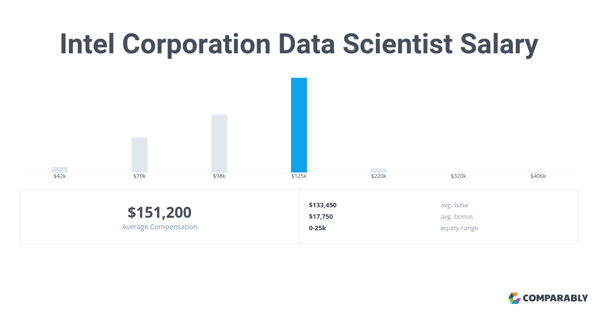 Intel Corporation Data Scientist Salaries in Portland | Comparably