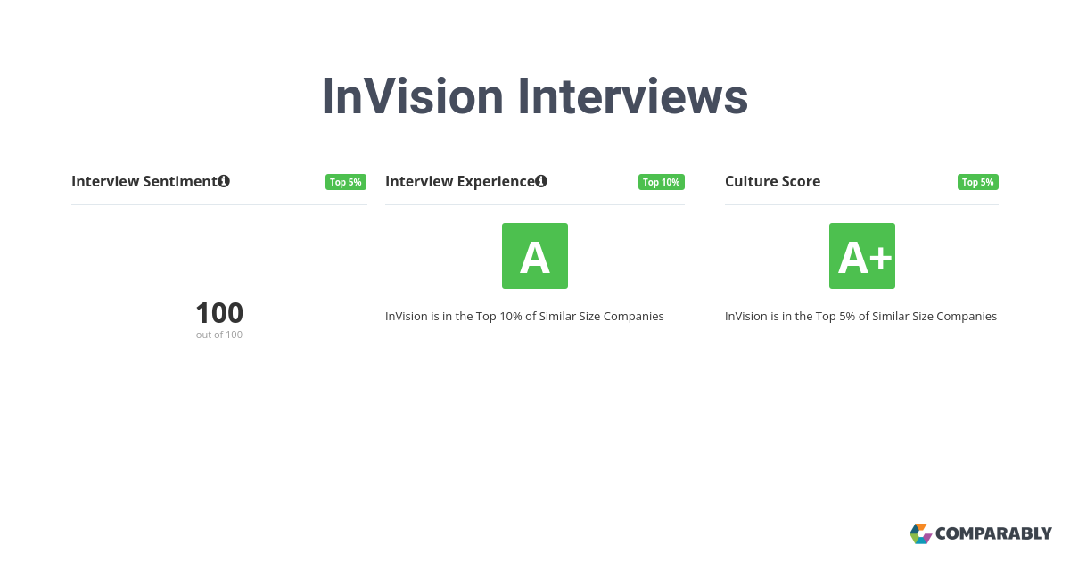 5 InVision employees rate their interview experience an A- or 86/100. 100% believe the overall process was positive.