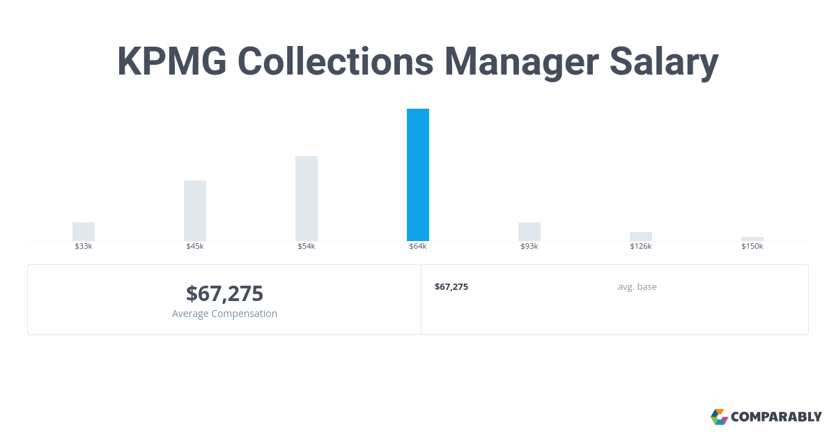 KPMG Collections Manager Salary | Comparably