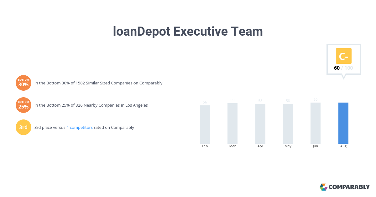 Loandepot Executive Team Score Comparably
