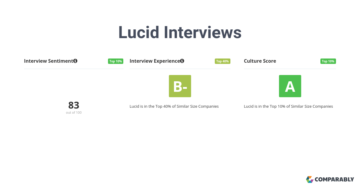 7 Lucid employees rate their interview experience a B+ or 84/100. 85% believe the overall process was positive.