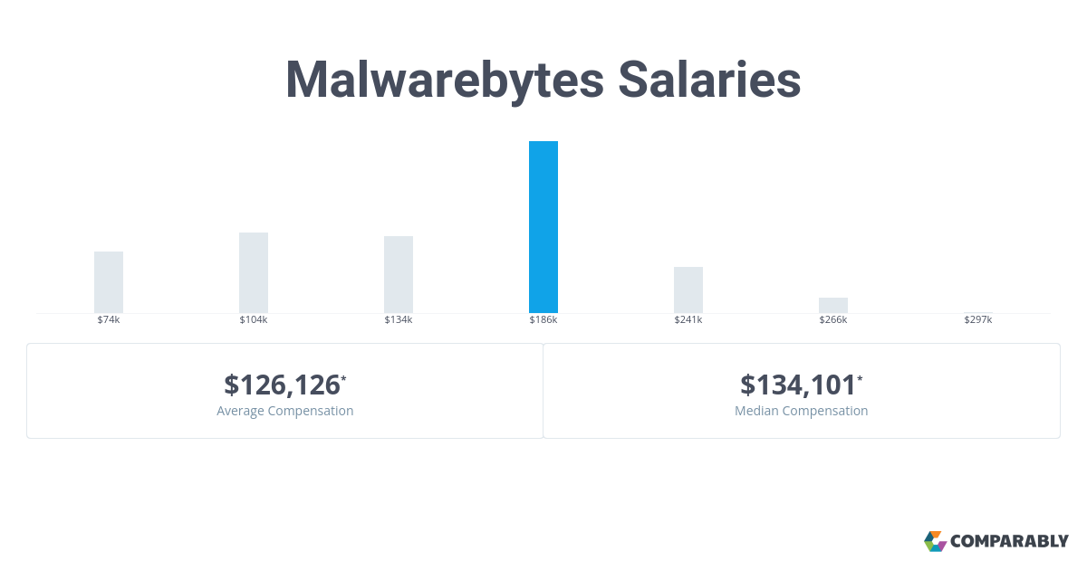 Malwarebytes Salaries | Comparably