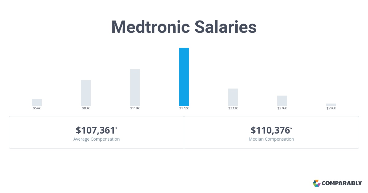 Medtronic Salaries | Comparably