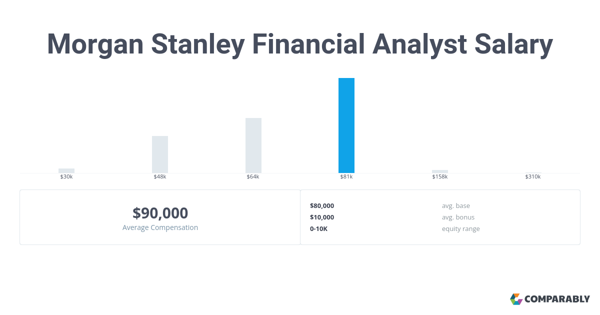 Morgan Stanley Financial Analyst Salary | Comparably