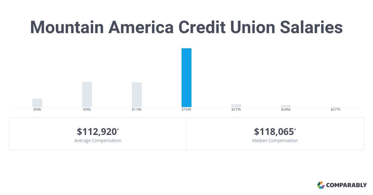 Mountain America Credit Union Salaries | Comparably