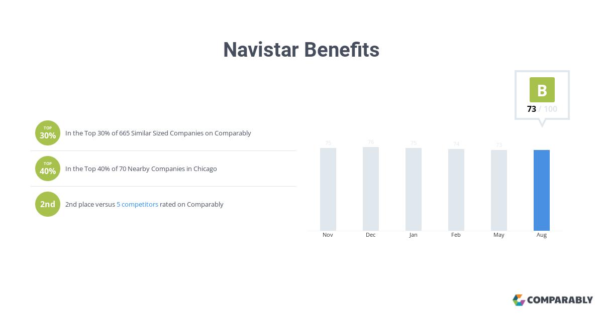 Navistar Benefits | Comparably