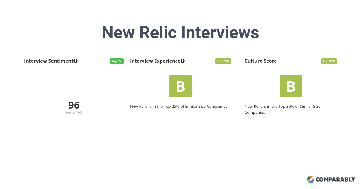 15 New Relic employees rate their interview experience an A or 85/100. 100% believe the overall process was positive.