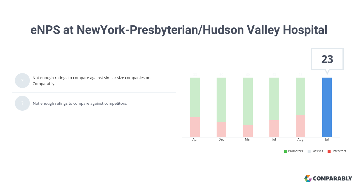 eNPS at NewYork-Presbyterian/Hudson Valley Hospital | Comparably