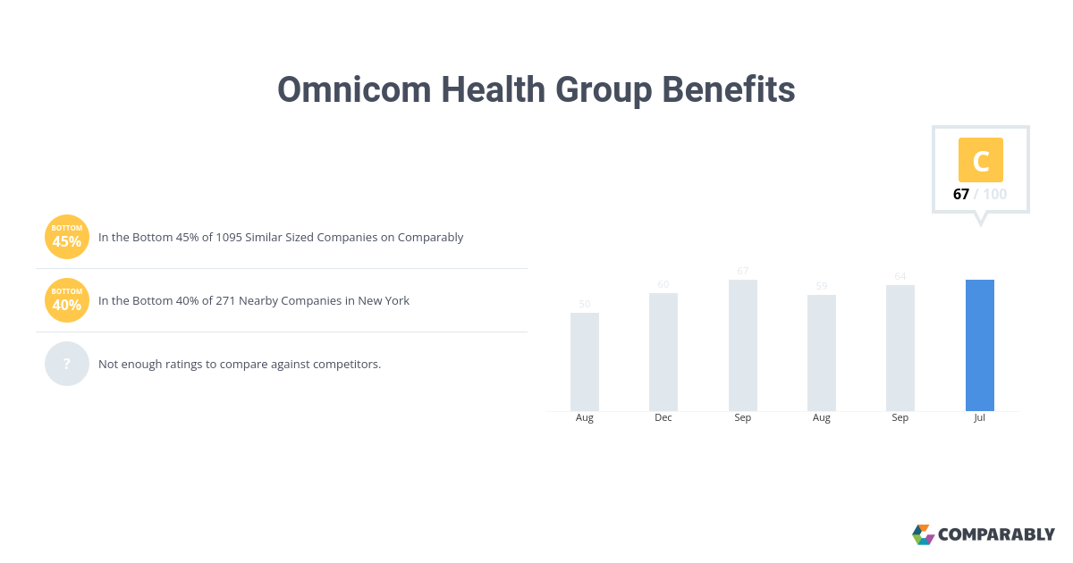 Omnicom Health Group Benefits | Comparably