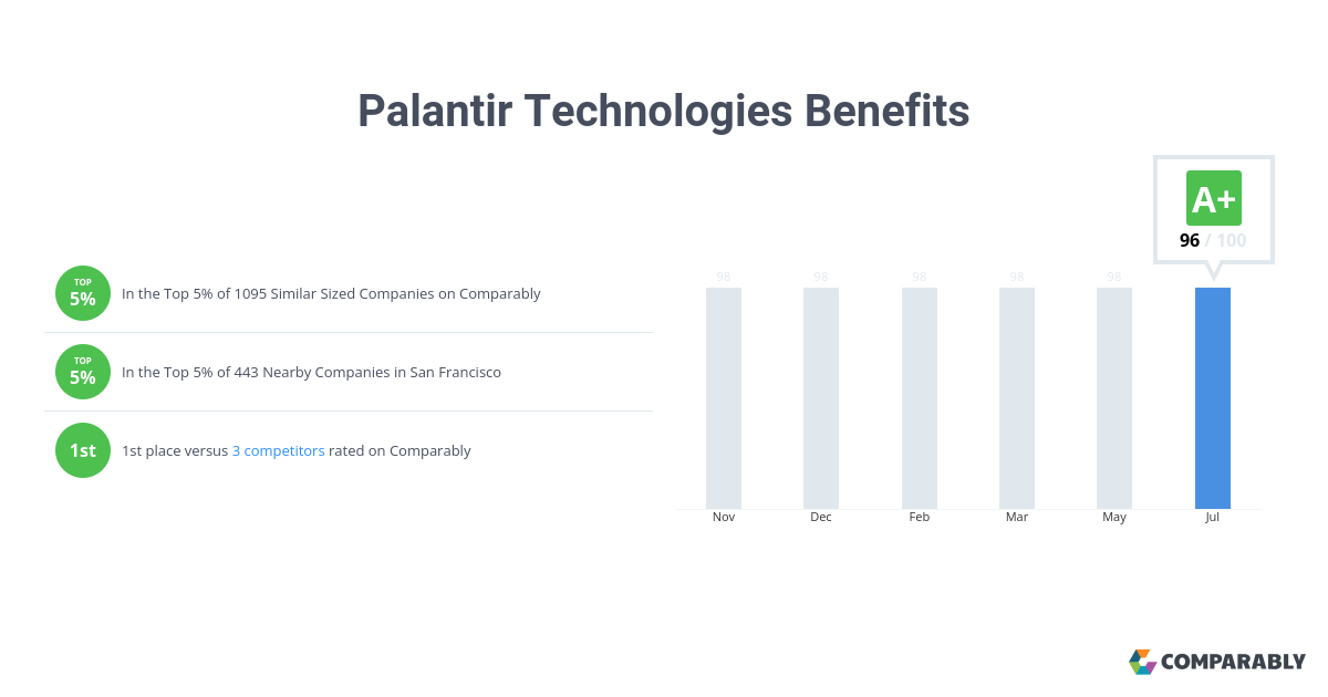 Palantir Technologies Benefits | Comparably