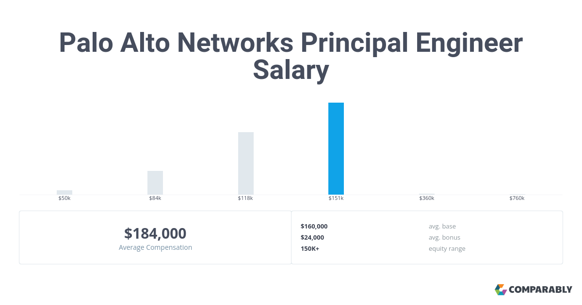 Palo Alto Networks Principal Engineer Salary Comparably