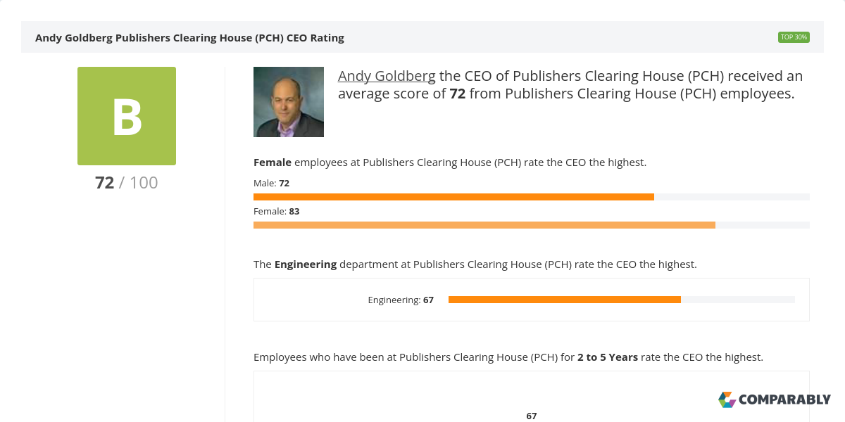 Publishers Clearing House (PCH) CEO & Leadership Team Ratings