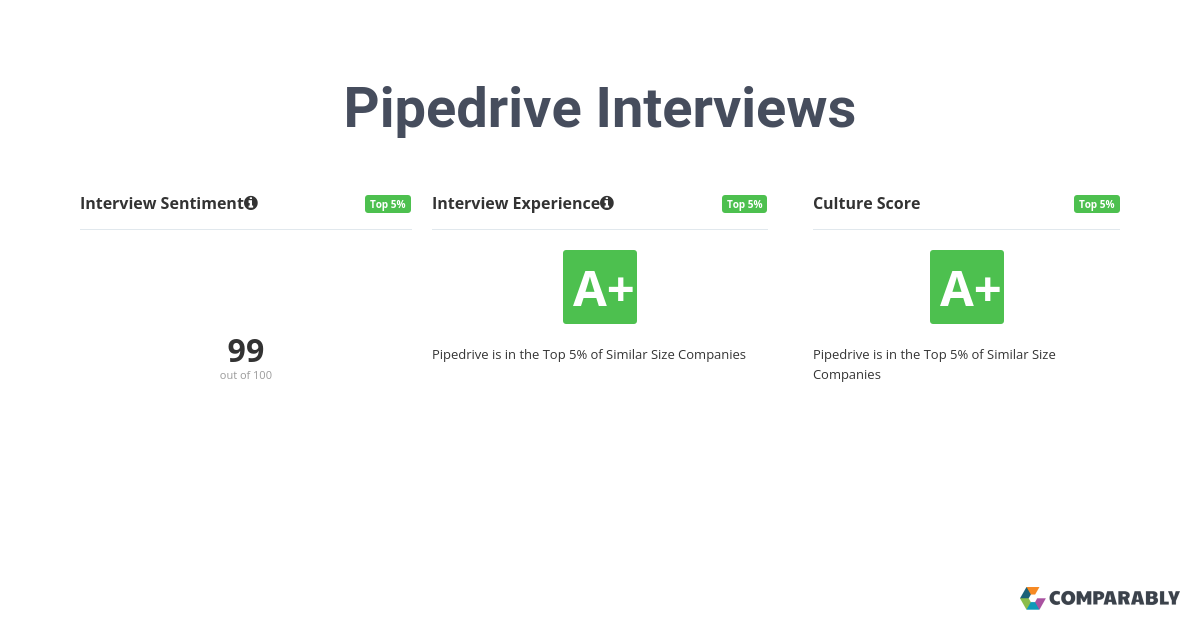 202 Pipedrive employees rate their interview experience an A+ or 95/100. 100% believe the overall process was positive.