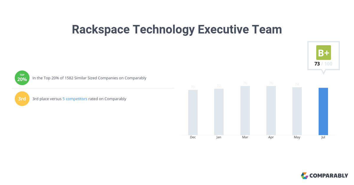 Rackspace Executive Team Score | Comparably