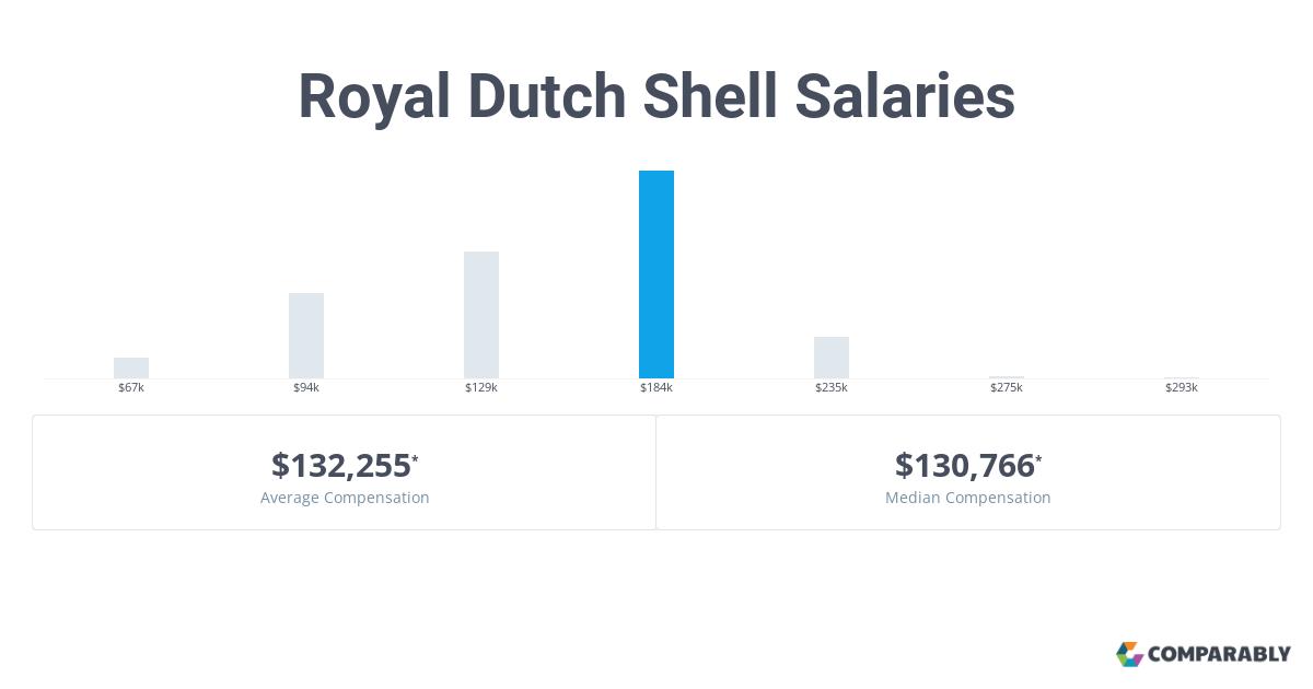 Royal Dutch Shell Salaries   Comparably
